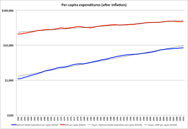 Per capita Healthcare costs (real (after inflation)