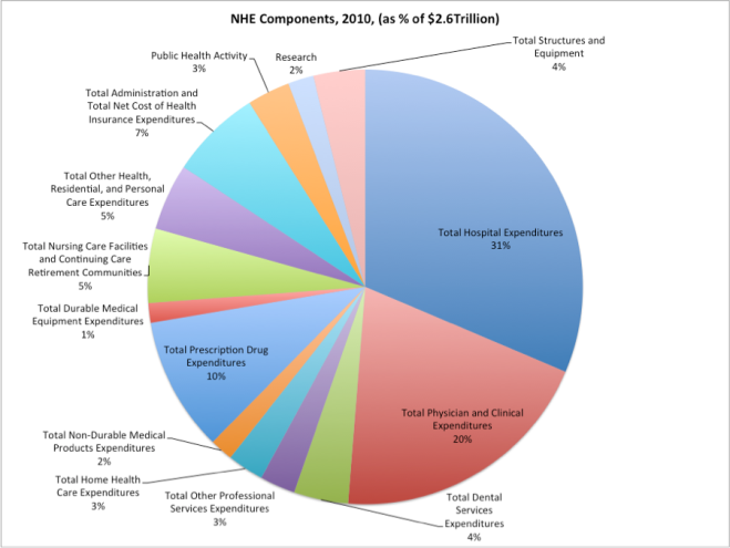 NHE components as percentage of NHE