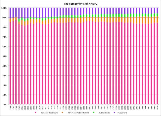 NHE per capita components