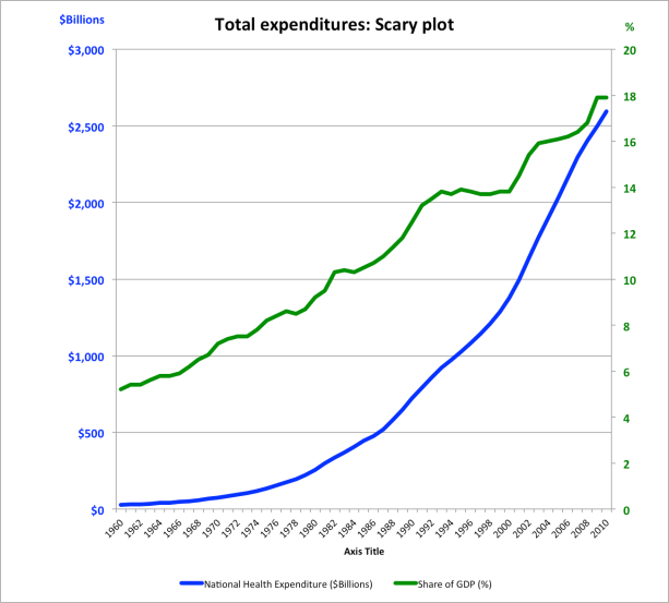 Healthcare costs: scary plot