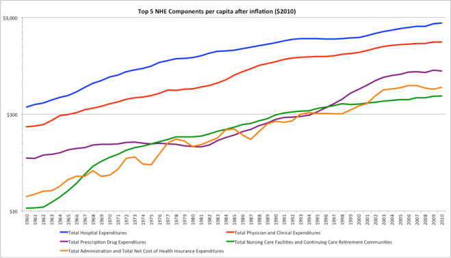 Top f healthcare cost components