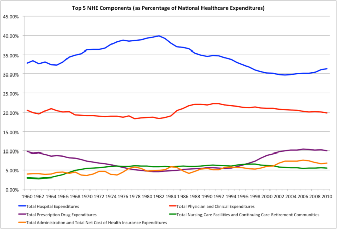 Health costs as share of total