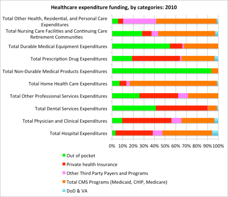 Health Expenditures by categories