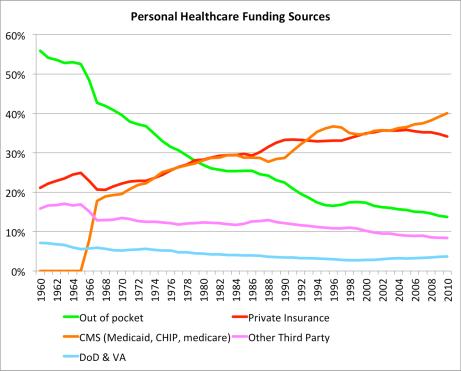 Healthcare finance vs time