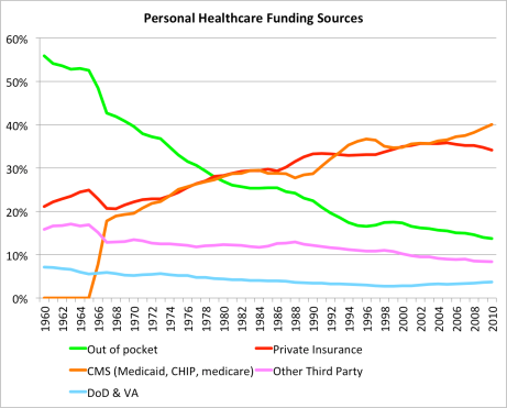 Healthcare finance vs time