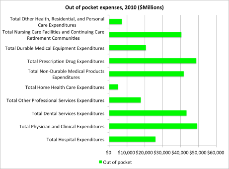 Out of pocket expenses are large