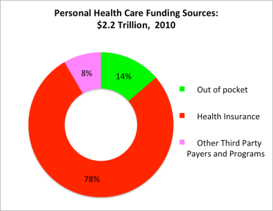 Funding sources for healthcare