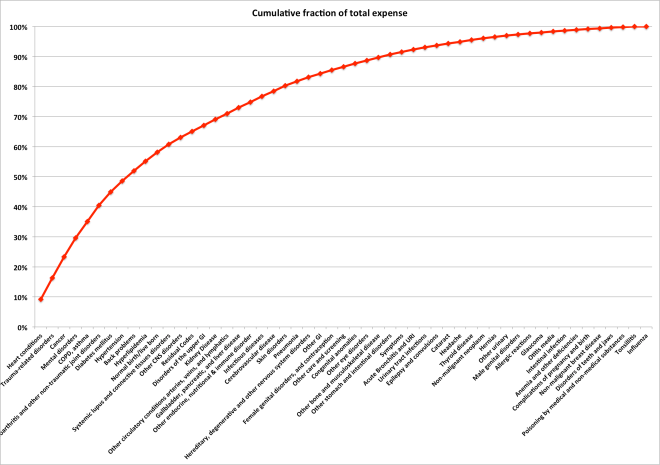 Cumulative cost vs disease