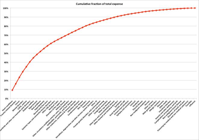 Cumulative cost vs disease