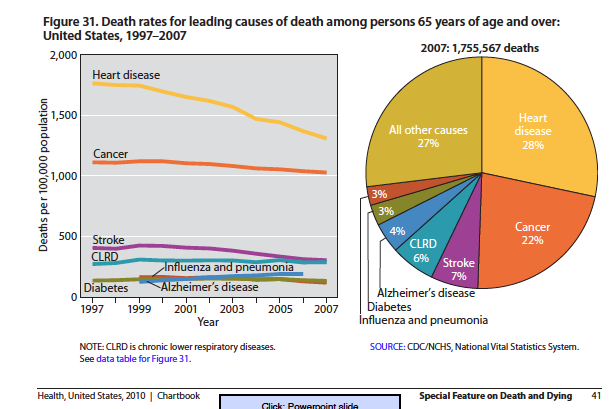 death rates decline