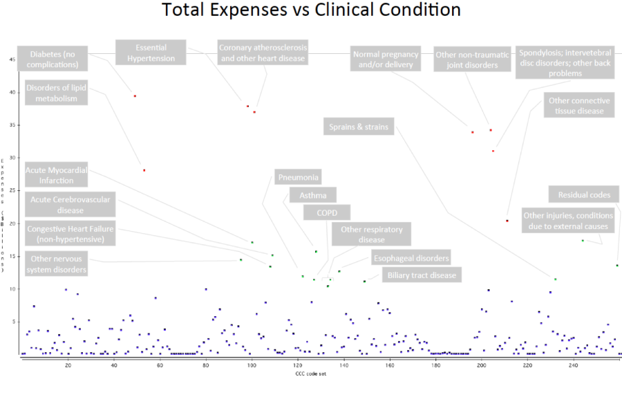 Expenses vs clinicalcodes